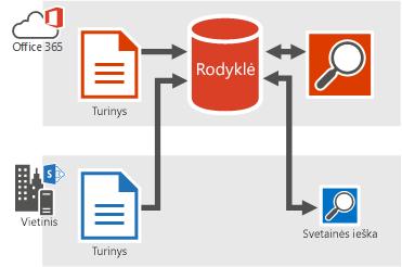 """Paveikslėlis, kuriame rodomas vietinio ir """"Office 365"""" turinio tiekimas į """"Office 365""""  ieškos rodyklę ir iš """"Office 365""""  ieškos rodyklės gaunami ieškos rezultatai."""