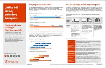 """Modelio plakatą: """"Office 365"""" Klientai pokyčių valdymo"""