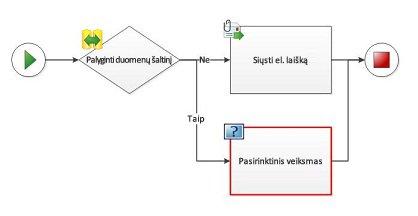 Į darbo eigos diagramą negalima įtraukti pasirinktinio veiksmo