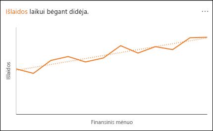 Linijinė diagrama, rodanti per tam tikrą laiką didėjančias išlaidas