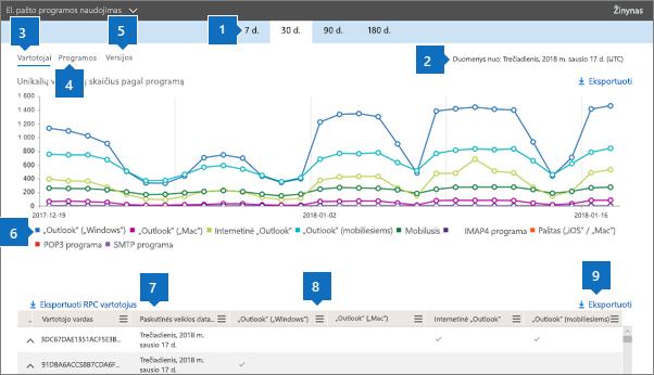 """Ekrano nuotrauka: """"Office 365"""" ataskaitos – Naudojami el. pašto klientai"""