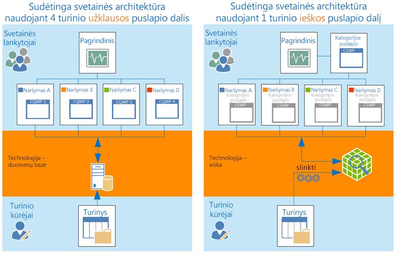 Sudėtinga svetainės architektūra
