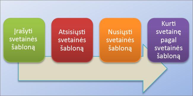 """Ši struktūrinė schema rodo svetainės šablonų naudojimo """"SharePoint Online"""" procesą."""