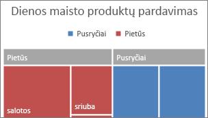 Rodomas Medžio žemėlapio diagramos  viršutinio lygio kategorijos juostoje paveikslėlis