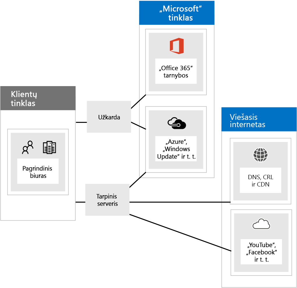 """Prisijungimas prie """"Office 365"""" per užkardas ir tarpinius serverius."""