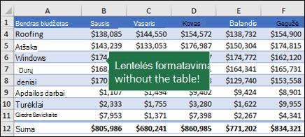 Lentelės vaizdas su mėlynu, lentelės stiliumi, 2 vidutinis konvertavimas į intervalą ir lentelės formatavimo išlaikymas