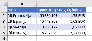 A stulpelyje yra piktogramos ir šalių pavadinimai, B stulpelyje yra gyventojų skaičiaus reikšmės, o C stulpelyje yra benzino kainos