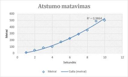 Sklaidos diagrama su palaipsnine krypties linija