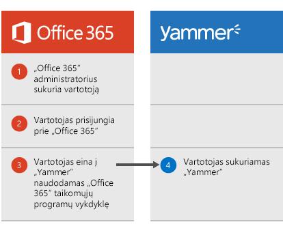 """Diagrama, rodoma, kai """"Office 365"""" administratorius sukuria vartotoją, vartotojas gali prisijungti prie """"Office 365"""", tada eiti į """"Yammer"""" iš taikomųjų programų vykdyklės, tada vartotojas sukuriamas """"Yammer""""."""