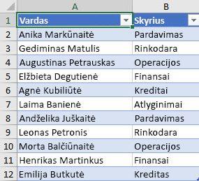 Darbuotojų sąrašas pagal skyrių, kurį reikia surūšiuoti