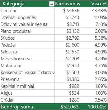 """""""PivotTable"""" pavyzdys pagal kategoriją ir pardavimo sumos procentas"""