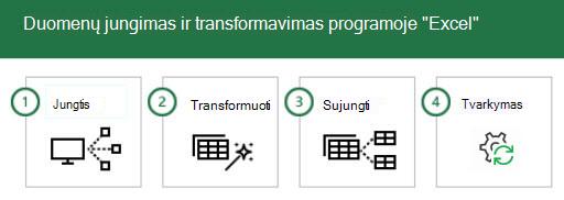 """Prisijungimas prie """"Excel"""" duomenų ir jų transformacija atliekant 4 veiksmus: 1 – Connect, 2 – Transform, 3 – sujungti ir 4 – tvarkyti."""