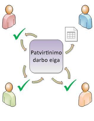 Paprasta patvirtinimo darbo eigos diagrama