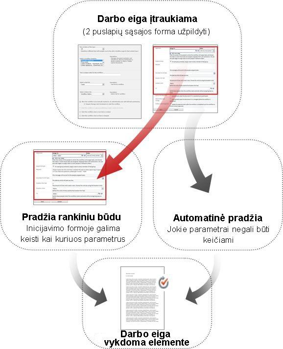 Neautomatinės ir automatinės pradžios formų palyginimas