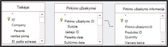 Kelių lentelių duomenų šaltinių, su arba be iš anksto nustatytus ryšius.