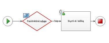 Į darbo eigos diagramą negalima įtraukti pasirinktinės sąlygos
