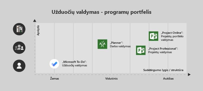 """""""Microsoft"""" To-Do gera vieno vartotojo arba mažos sudėtingumo projekto, planavimo priemonė yra puikus komandos ir vidutinio sudėtingumo, """"Project Professional"""" komanda su vidutinio ir didelio sudėtingumo ir Project Online enterprise ir sudėtingas projektų"""