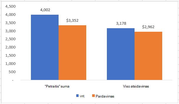 Diagrama, sukurta naudojant tarpinių sumų duomenis