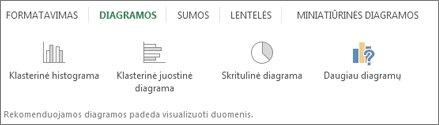 Sparčiosios analizės diagramų galerija