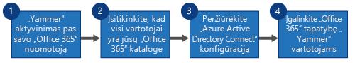 """Struktūrinė schema, kurioje pateikti keturi veiksmai norint pakeisti """"Yammer SSO"""" ir """"Yammer DSync"""" į """"Office 365"""" prisijungimą, skirtą """"Yammer"""" ir """"Azure Active Directory Connect""""."""