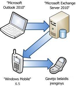 "Telefono prijungimas prie ""Exchange Server"""