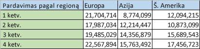 Regionų duomenys kaip stulpeliai