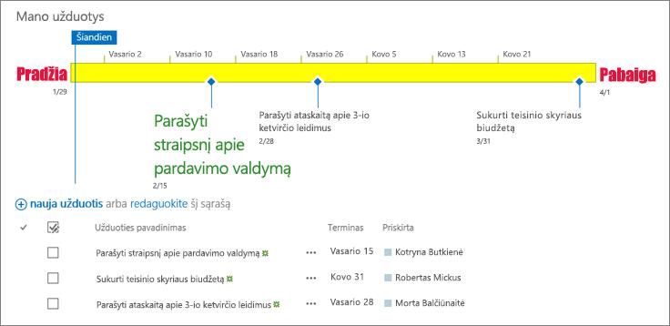 Užduočių sąrašas su laiko planavimo juosta