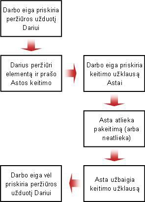 Keitimo prašymo eigos diagrama