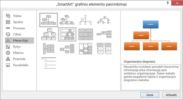 """Rodo dialogo langą """"SmartArt"""" su pasirinkta hierarchija"""