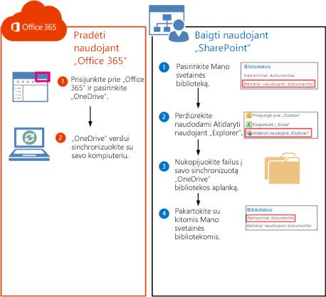 """Veiksmai, kaip perkelti """"SharePoint 2010"""" bibliotekas į """"Office 365"""""""