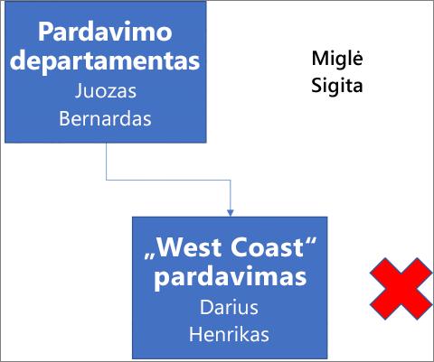 """Diagramoje rodomas laukas Pardavimo skyrius, kuriame yra vardai Juozas ir Bernardas, prijungtas prie lauko žemiau """"West Coast Sales"""", kuriame yra vardai Darius ir Henrikas. Šalia lauko yra raudonas X. Vardai Miglė ir Sigita yra diagramos viršuje dešinėje."""