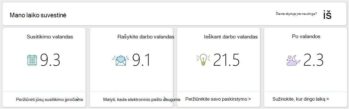 MyAnalytics ataskaitų srities ekrano nuotrauka
