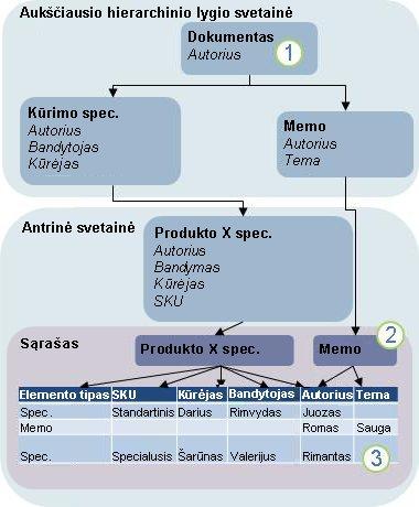 Turinio tipo paveldimumo diagrama