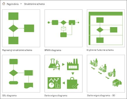 Ekrano nuotrauka, vaizduojanti šešias diagramos miniatiūras kategorijos Struktūrinė schema puslapyje.