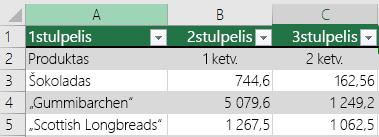 """""""Excel"""" lentelė su antraštės duomenimis, bet be pasirinktos parinkties Mano lentelėje yra antraščių, todėl """"Excel"""" įtraukė numatytuosius antraščių pavadinimus, pvz., 1stulpelis, 2stulpelis."""