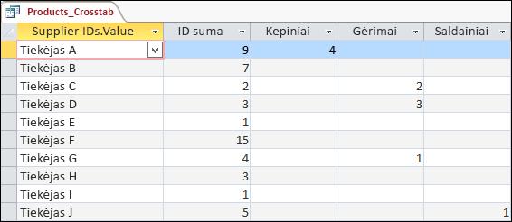 Kryžminė užklausa, rodomą duomenų lapo rodinyje su tiekėjais ir produktų kategorijomis.