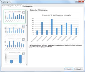 """Dialogo langas Diagramos įterpimas, kuriame rodomos rekomenduojamos """"PivotChart"""""""