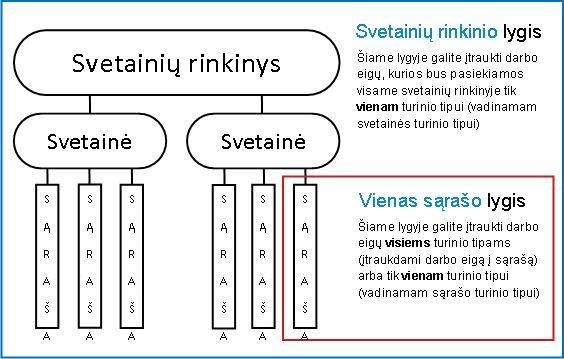 Svetainių rinkinio schema su 3 paaiškintais įtraukimo būdais