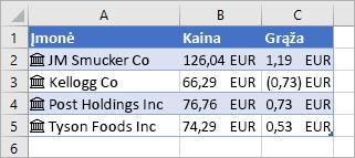 A stulpelyje yra įmonių pavadinimai ir piktogramos, B stulpelyje yra kainų reikšmės, o C stulpelyje yra pokyčio reikšmės
