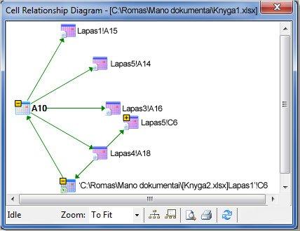 Langelio ryšių diagrama
