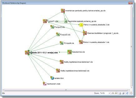 Darbaknygės ryšių diagrama