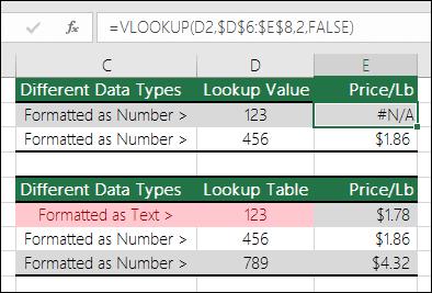 Neteisingi reikšmių tipai.  Pavyzdyje rodoma VLOOKUP formulė, pateikianti klaidą #N/A, nes peržvalgos elementas suformatuotas kaip skaičius, o peržvalgos lentelė suformatuota kaip tekstas.