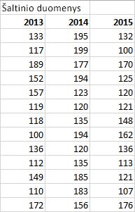 Šaltinio duomenų lentelė