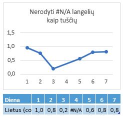 #N/A langelyje dieną 4 diagrama, vaizduojanti ryšį per dieną 4