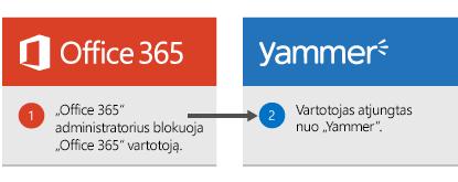 """""""Office 365"""" administratorius blokuoja """"Office 365"""" vartotojas ir vartotojo yra atsijungę nuo Yammer."""
