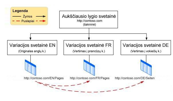 Hierarchijos diagrama, kurioje rodoma aukščiausio lygio šakninė svetainė ir trys po ja esančios variacijos. Pateikiamos šios variacijos: anglų kalba, prancūzų kalba ir vokiečių kalba