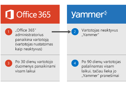 """Diagrama, kurioje rodoma, kad kai """"Office 365"""" administratorius panaikina vartotoją, vartotojas """"Yammer"""" yra išjungiamas. Po 30 d. vartotojo duomenys panaikinami iš """"Office 365"""" ir po 90 d. vartotojo visam laikui pašalinamas iš """"Yammer"""", tačiau jo """"Yammer"""" pranešimai išlieka."""