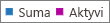 """Ekrano kopija: """"Office 365"""" grupių ataskaita – bendras ir aktyvių grupių skaičius"""