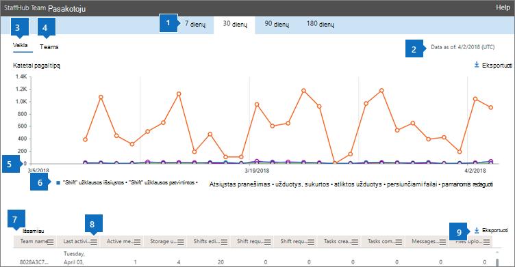 """""""Office 365"""" ataskaitos – """"StaffHub"""" komandų veikla"""