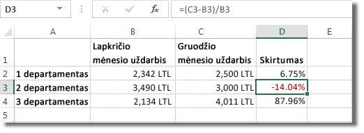 """""""Excel"""" duomenys, neigiami procentai suformatuoti raudonai langelyje D3"""